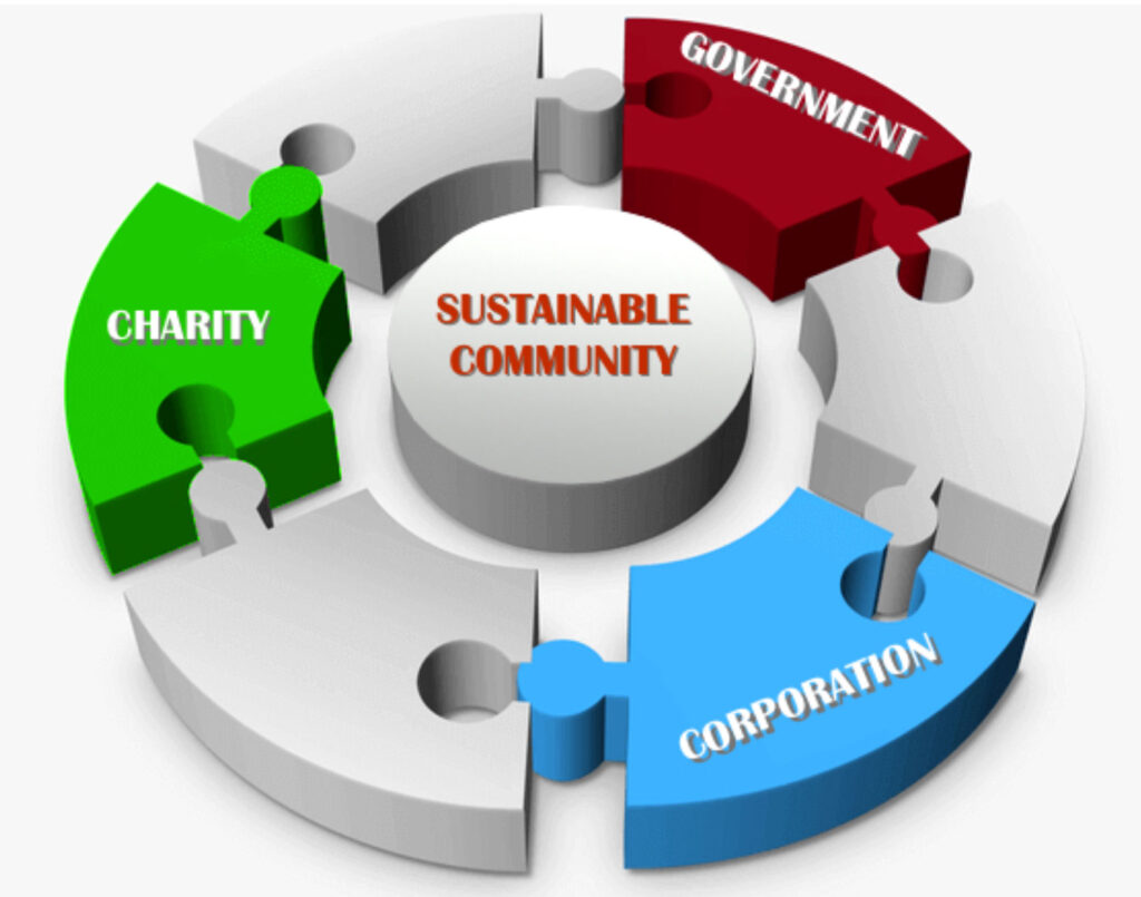 Sustainable Community graphic